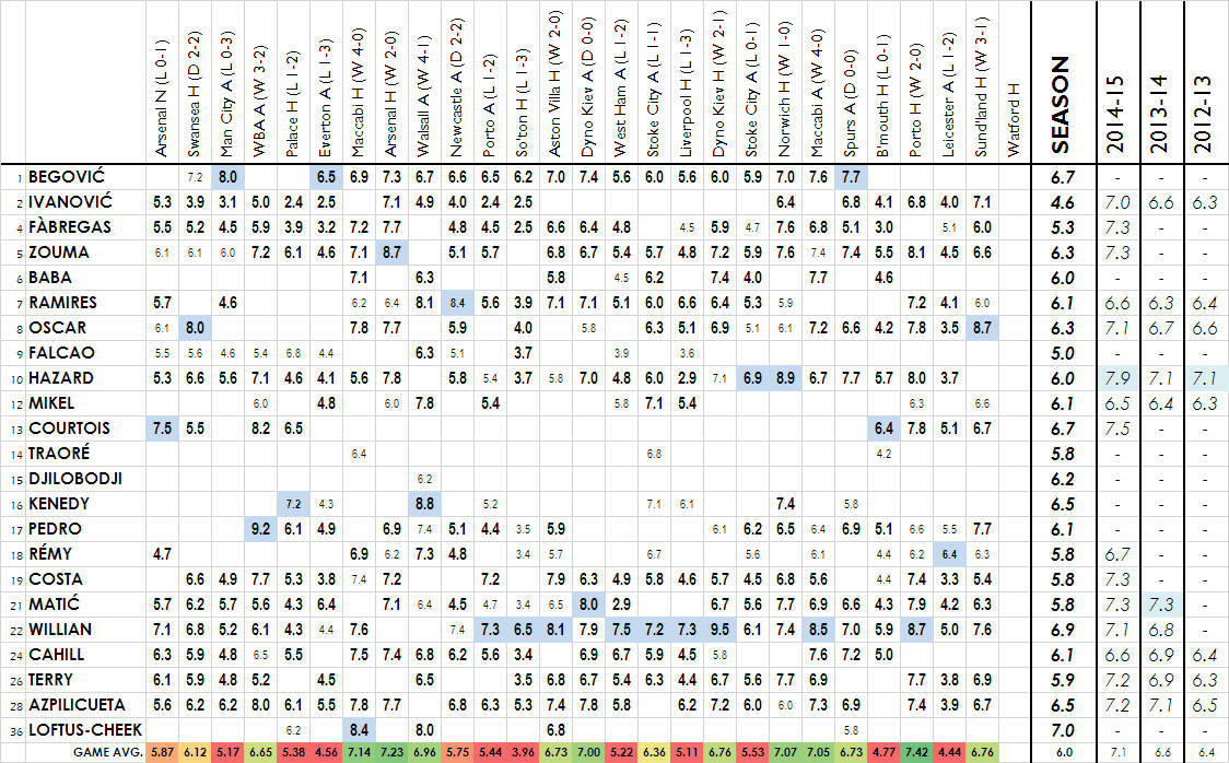 2015-16 player ratings sunderland H