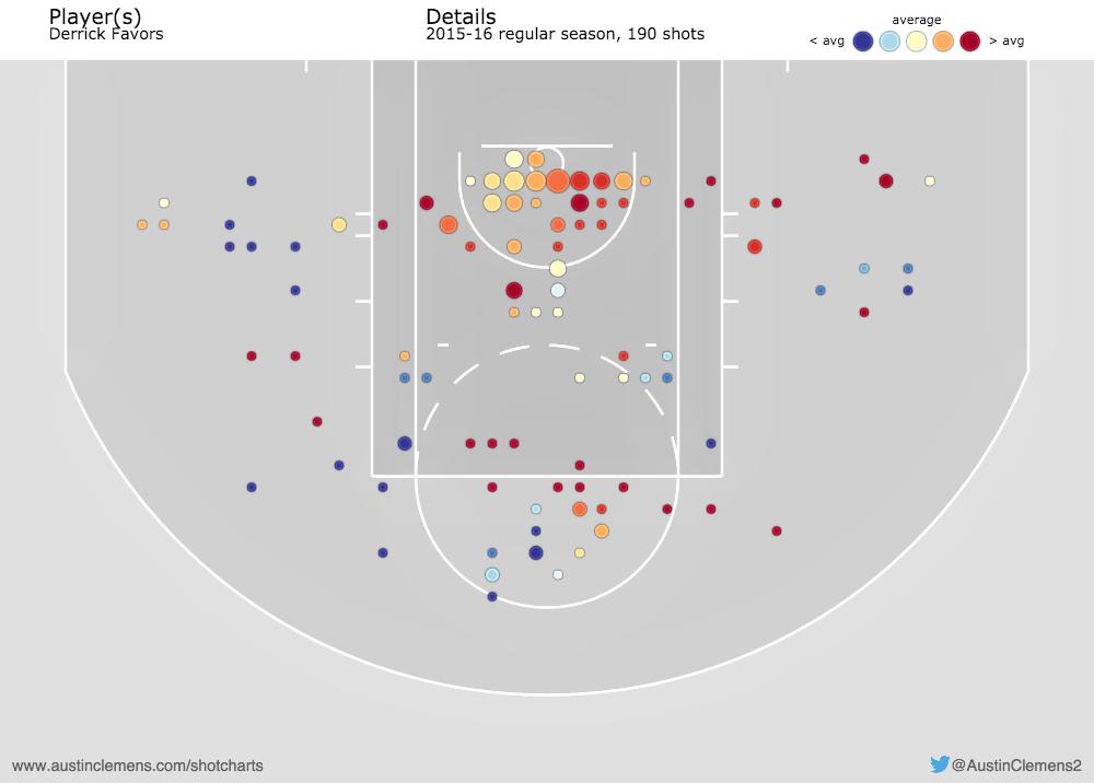 Favors Shot Chart
