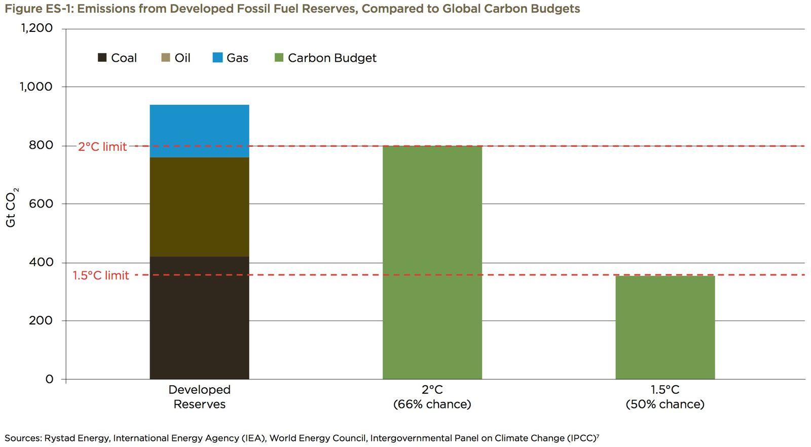 carbon budget vs. reserves