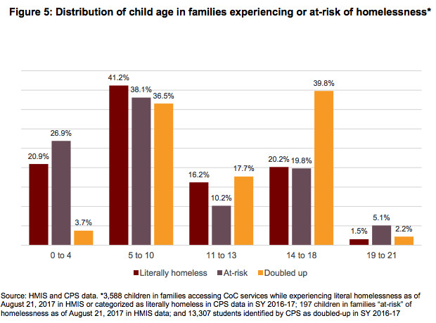 """Courtesy of UChicago Urban Labs report """"Ending Family Homelessness Report: Understanding the scale and needs of families experiencing homelessness in Chicago."""" (Provided)"""