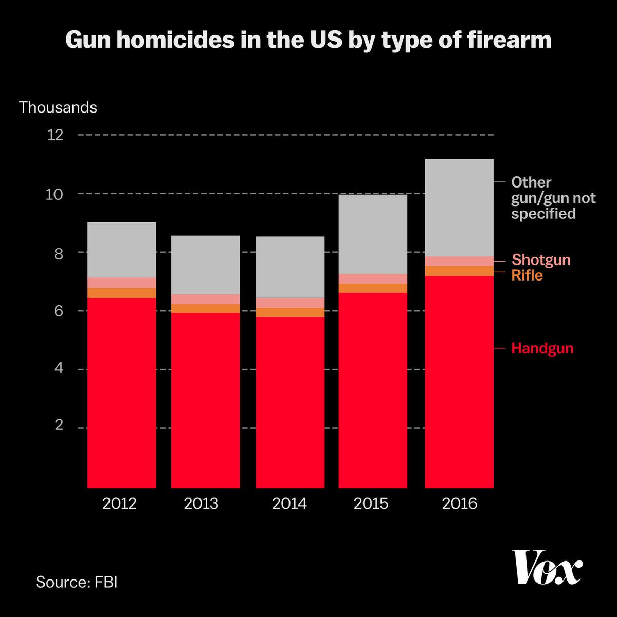Chart of gun homicides by type of firearm; handguns are involved in the great majority of homicides from 2012-1016