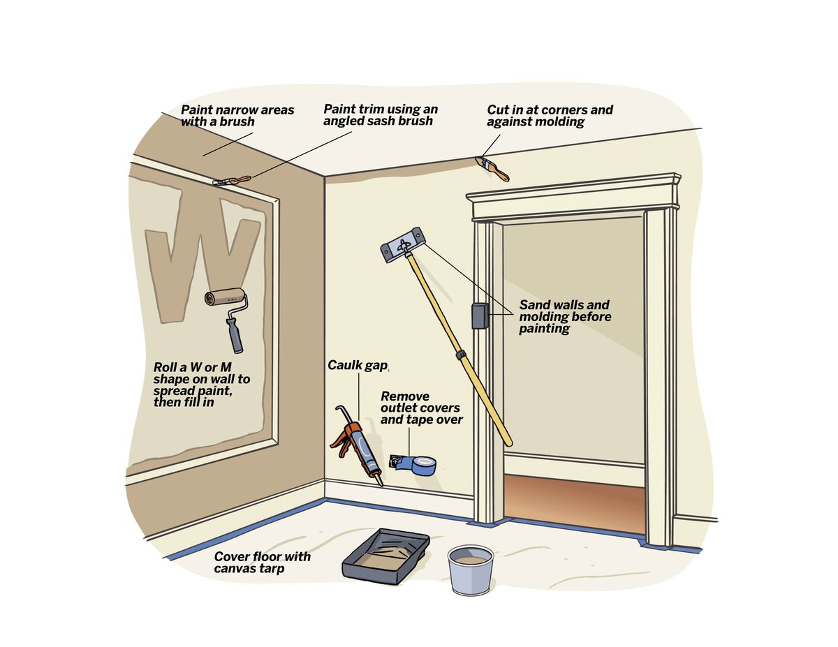 Illustration of the 8 steps in painting a room.