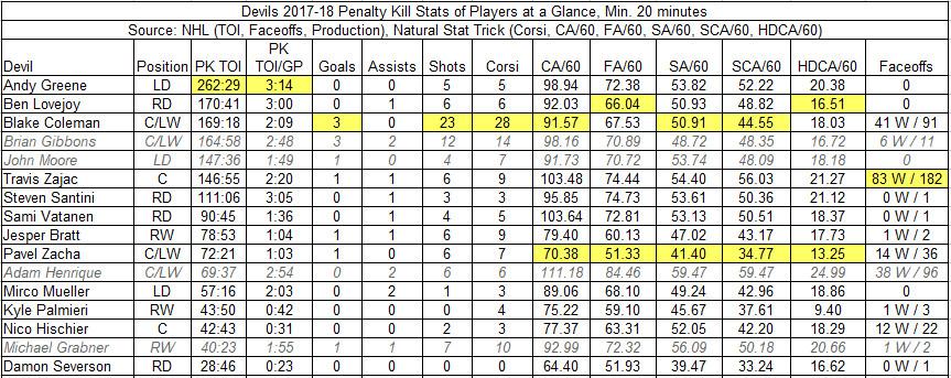 2017-18 Devils Penalty Kill Player Stats