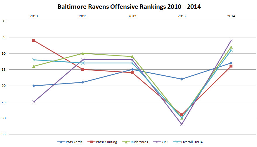 baltimore ravens offense chart