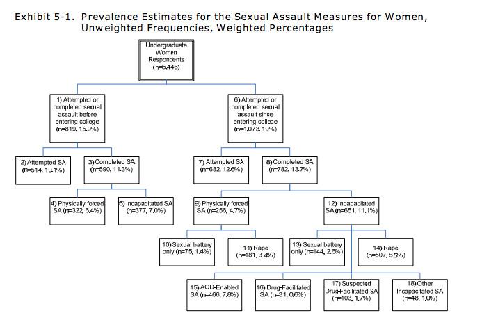 CSAS chart