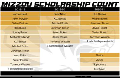 mizzou scholarship count 3-20-18