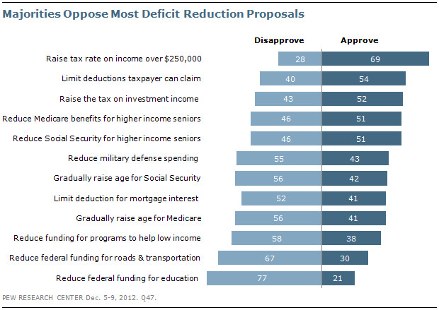 """<a href=""""http://www.pewresearch.org/daily-number/only-a-handful-of-proposals-for-reducing-the-deficit-get-majority-support/"""">Pew</a>"""