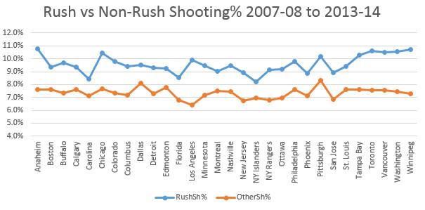 Rush SHot sh% leaguewide