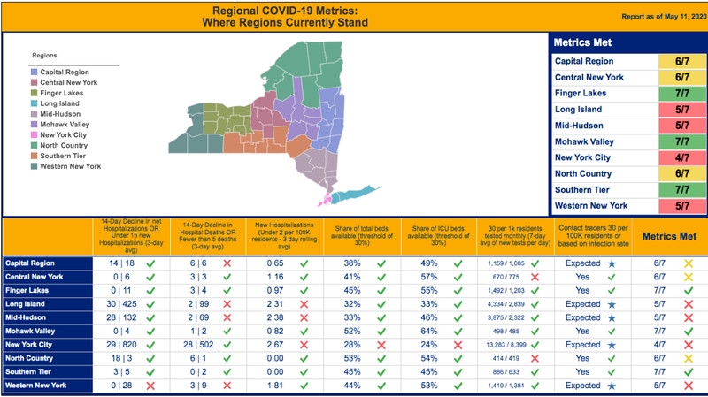 Map of New York State and chart showing Covid-19 metrics