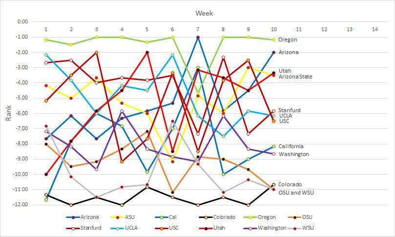 Pac-12 rankings- Week 10b