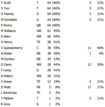offensive snap counts week 7