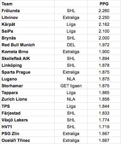 The top 20 teams sorted by PPG in the Champions Hockey League.