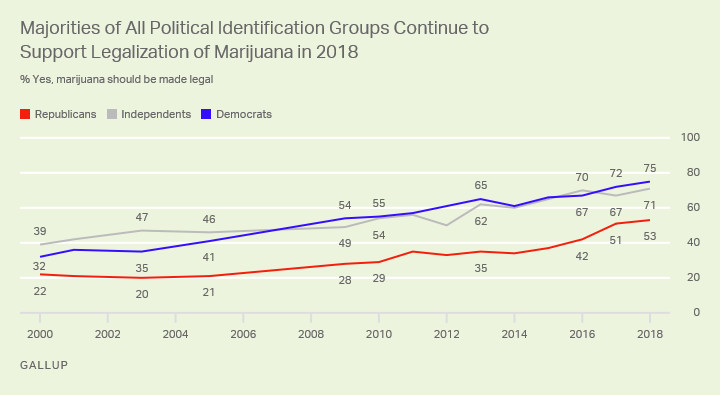 marijuana legalization is winning the  democratic primaries   vox a chart showing support for marijuana legalization by political party