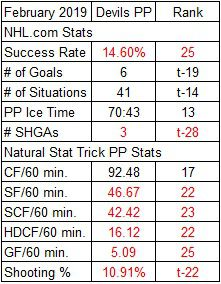 Devils Power Play Stats for February 2019