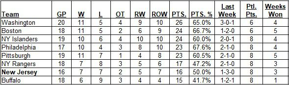 East Division Standings as of the morning of February 28, 2021