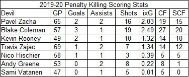 2019-20 Devils penalty killing scoring stats.