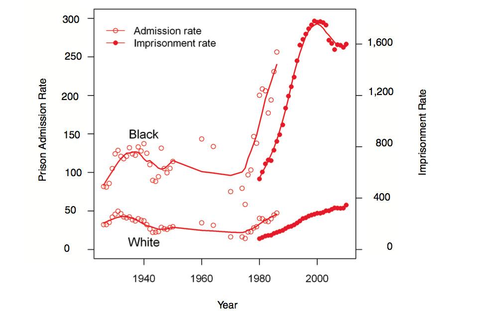 imprisonment by race