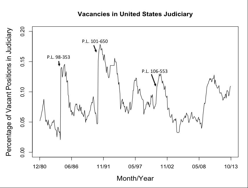 Vacancies in US Judiciary versus Time
