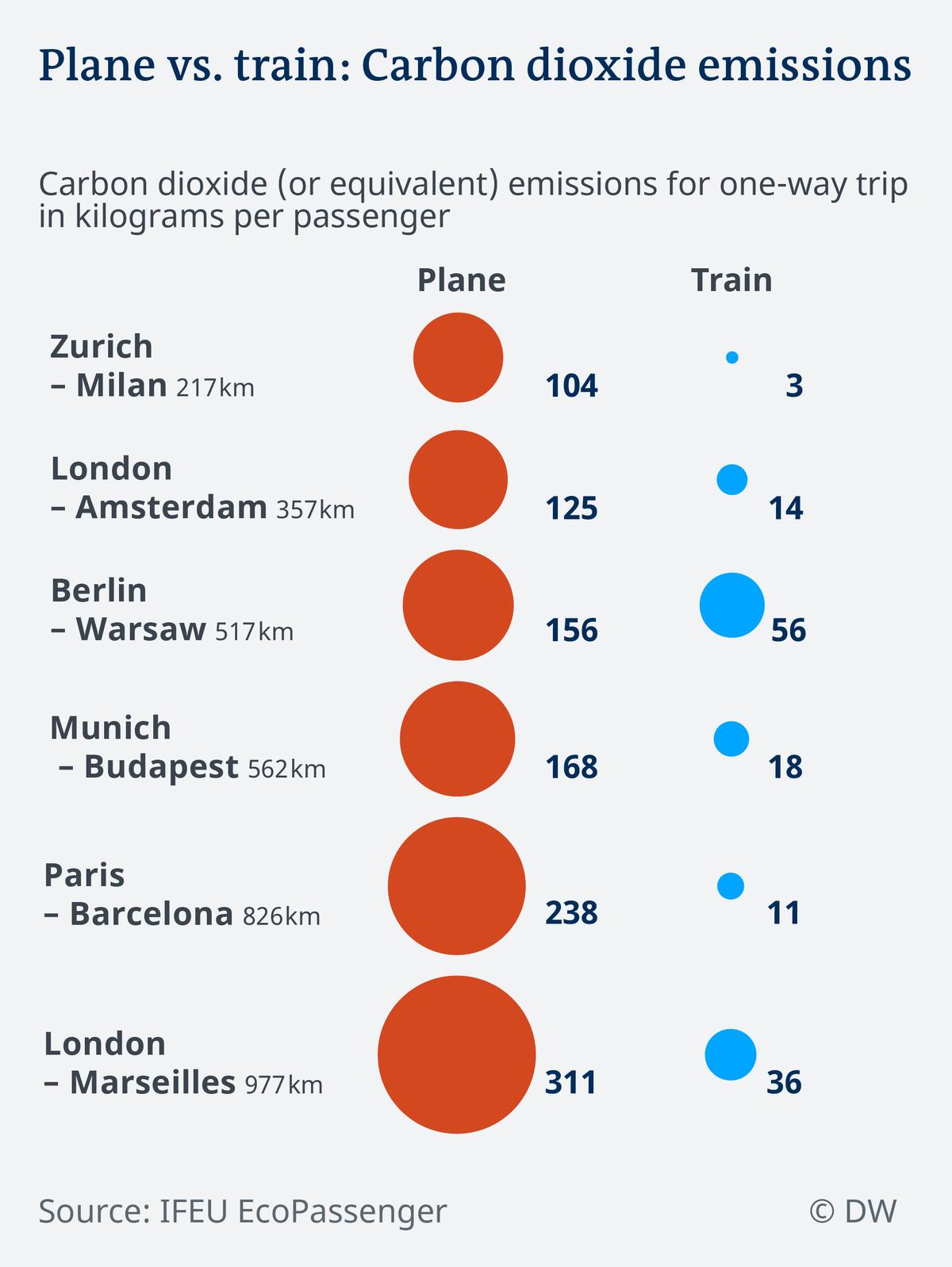 Trains emit far less carbon dioxide per passenger than aircraft.