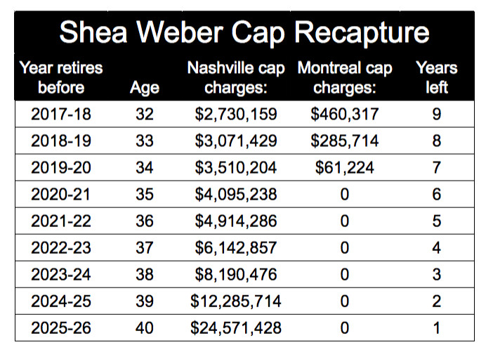 It is very unlikely that Weber would retire early. Even if he was injured a3026e0feb2