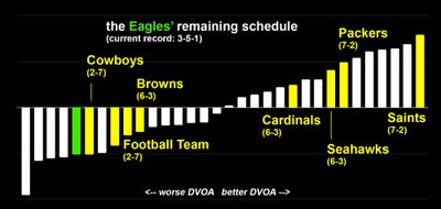 eaglesdvoa3 - Dorktown: The quest for the six-win playoff team