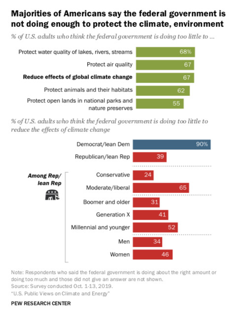 Pew poll of public opinion on climate change.