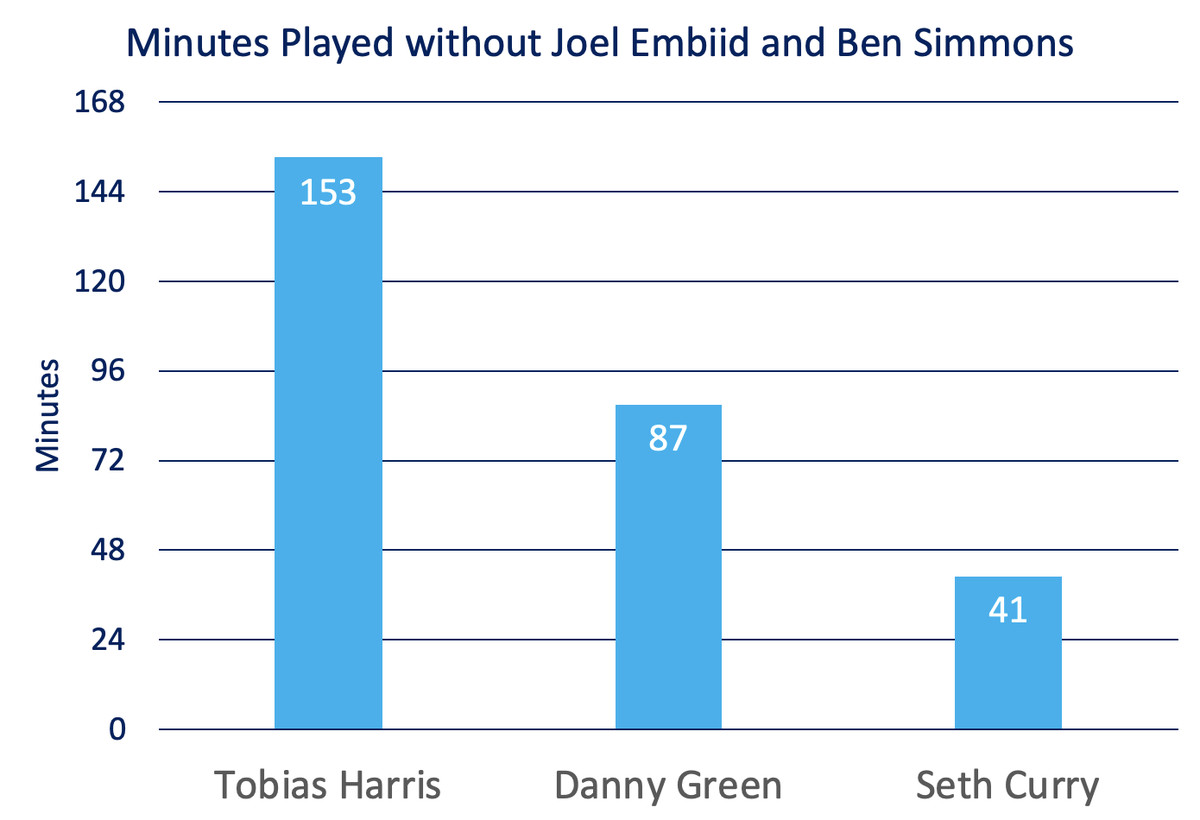 This graph shows the number of minutes played by Tobias Harris (153), Danny Green (87), and Seth Curry (41) have played in lineups without Joel Embiid and Ben Simmons this season.