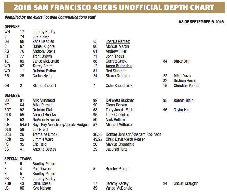 49ers Depth Chart Vs. Rams, Week 1