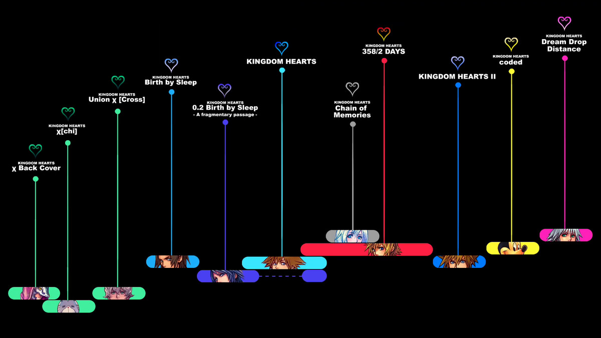 Kingdom Hearts 3 The Story So Far And Timeline Explained