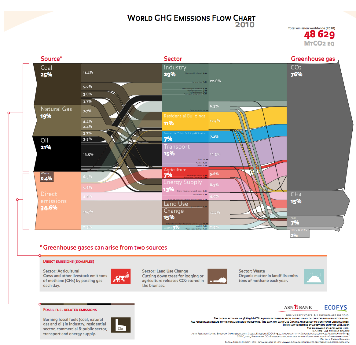 Greenhouse gas emissions flowchart