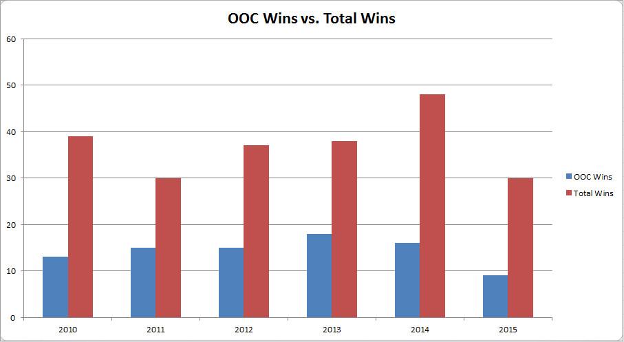 OOC v Total