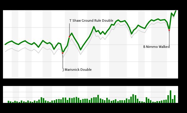 WPA Chart for Mets vs Blue Jays, 9/12/20