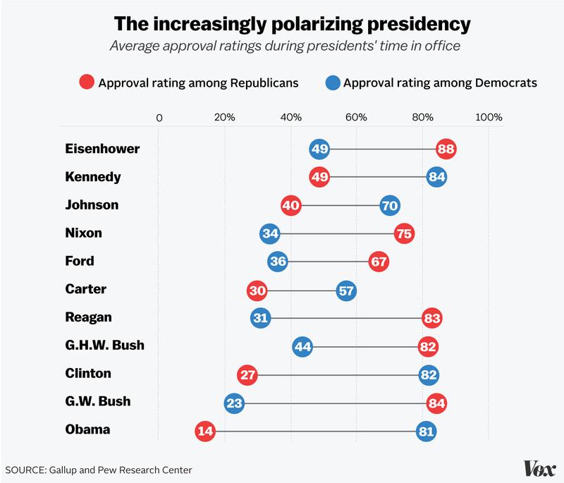 polarizing presidents