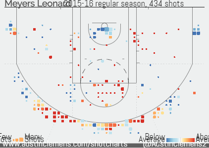 Shot chart for Meyers Leonard 2016 season indicates that he shot below-league-average in the restricted area.