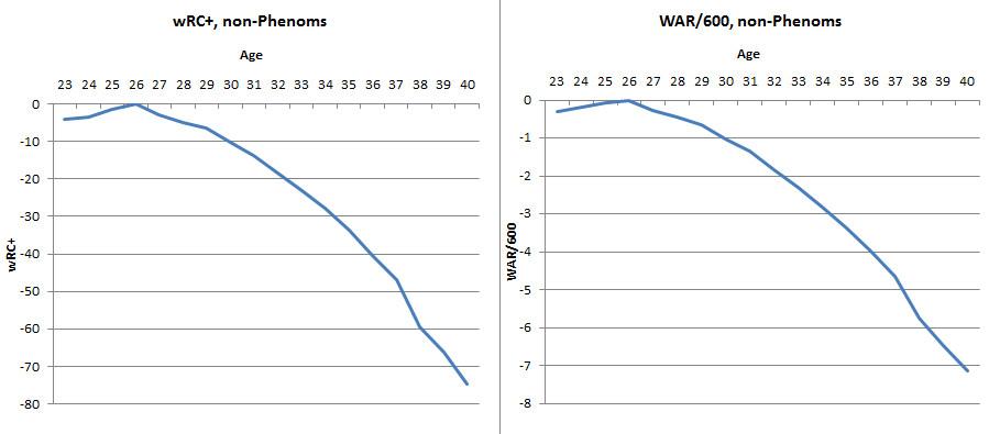 non-phenom aging curves
