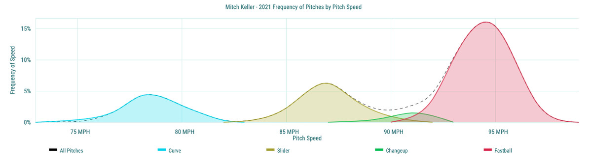 Mitch Keller - 2021 Frequency of Pitches by Pitch Speed