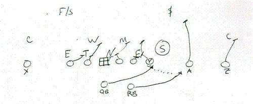 Image via smartfootball.com