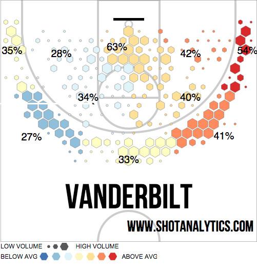 Vandy Preview Shot Chart