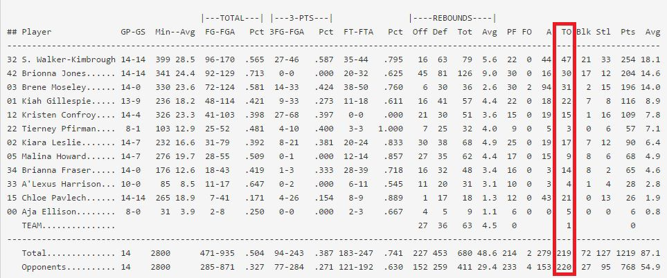 WBB turnovers by player