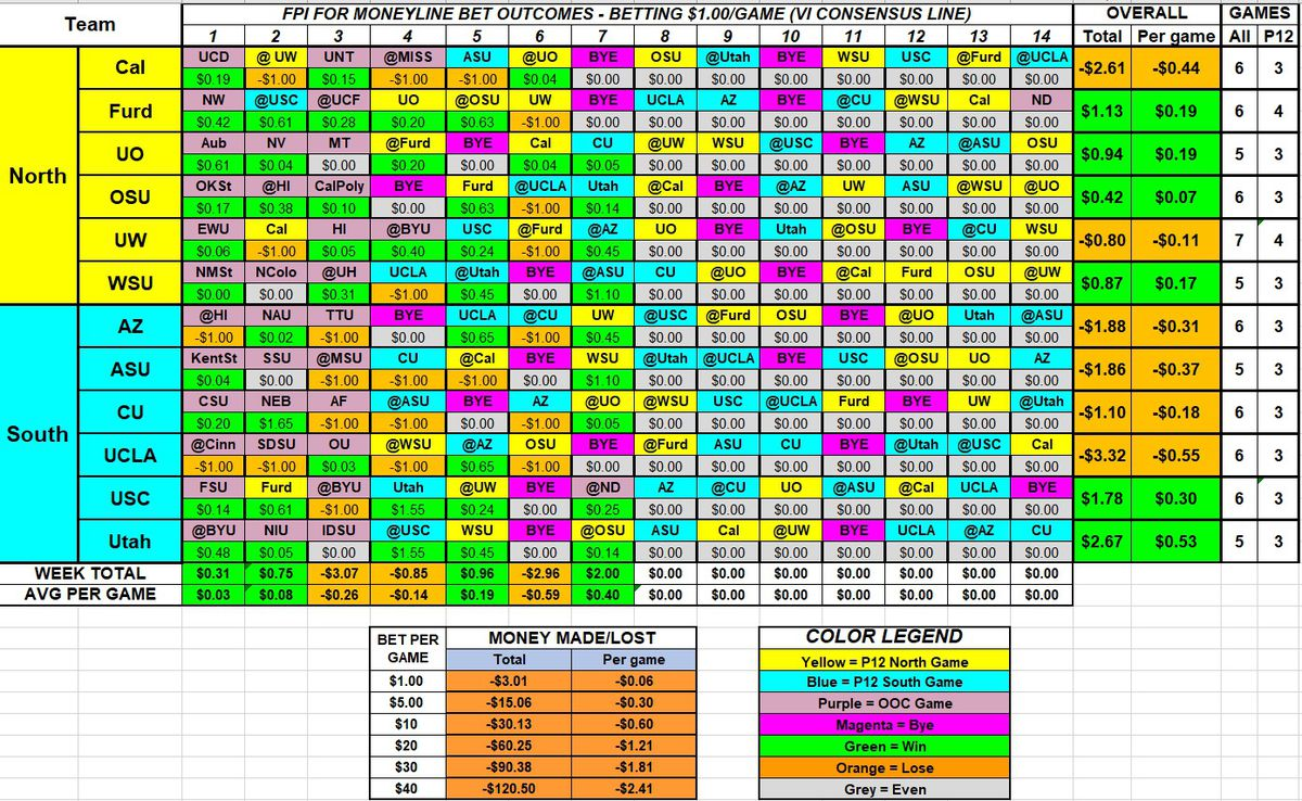 """A table showing the outcome of placing """"money line"""" bets on the favorite for each game, per FPI's weekly projections. Half the teams would be in the green and half would be in the red – betting every game would lose $0.06 per game."""