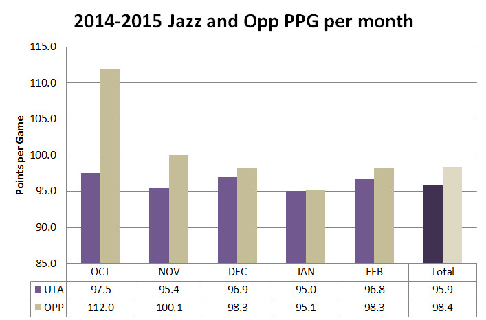 2014 2015 Jazz Defense Month by Month