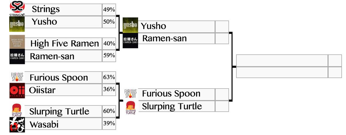 Ramen Battle Round 2