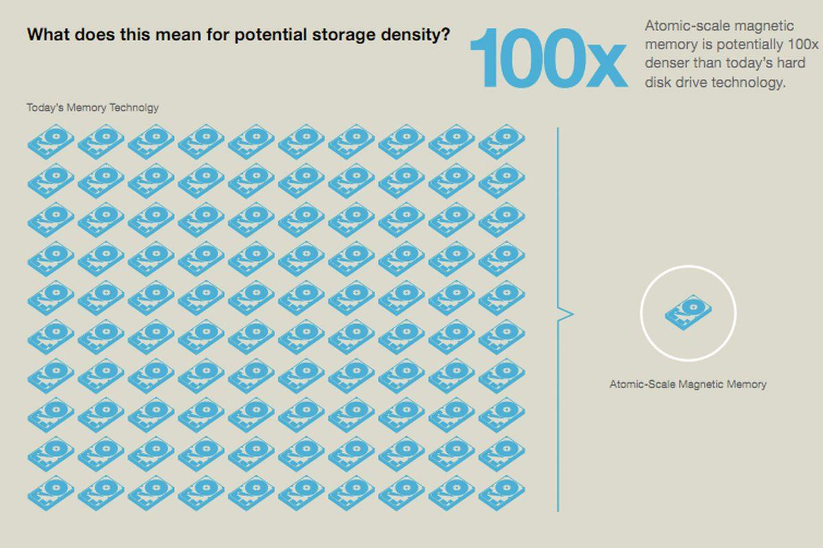 IBM atomic memory infographic