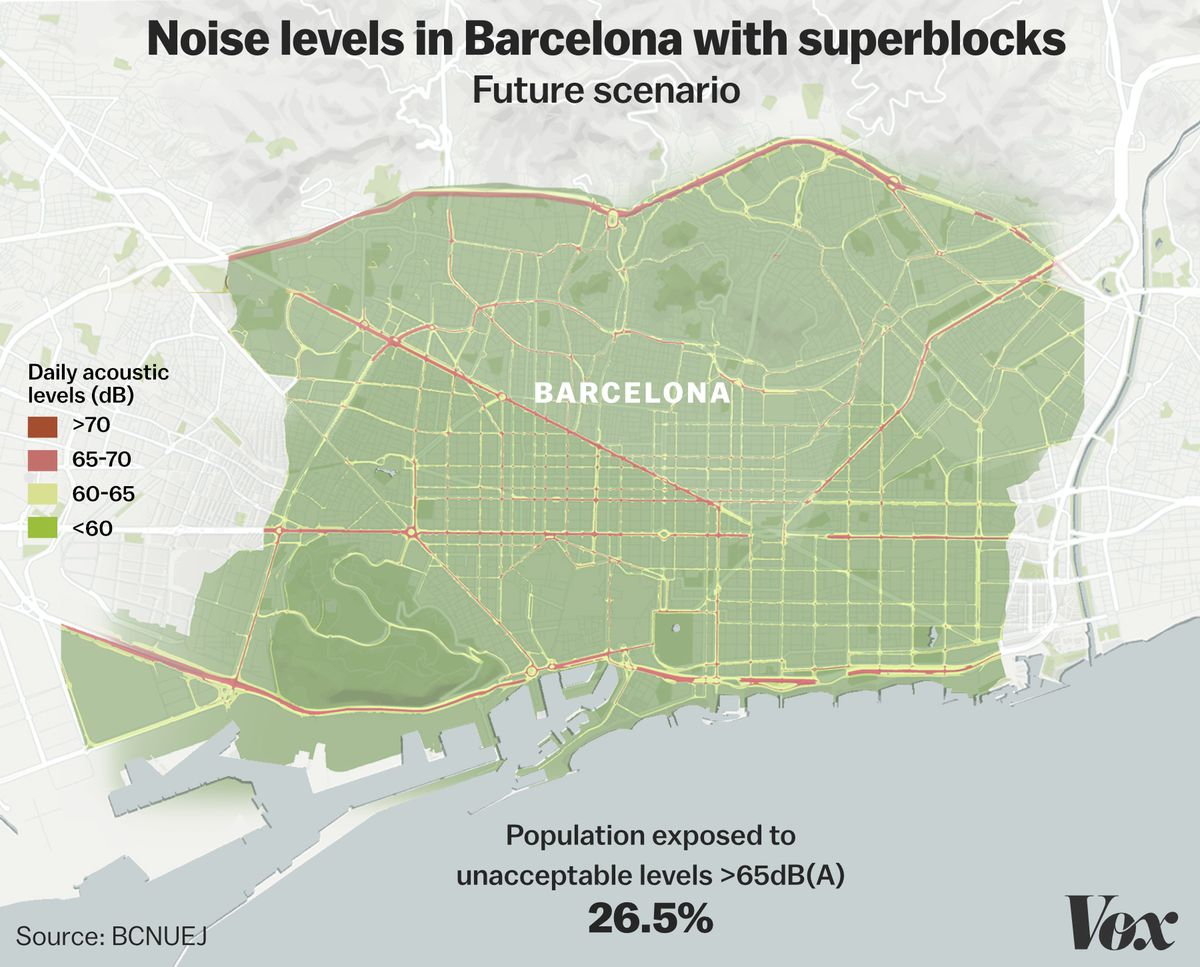 Superblocks will bring noise to tolerable levels across most of the city.
