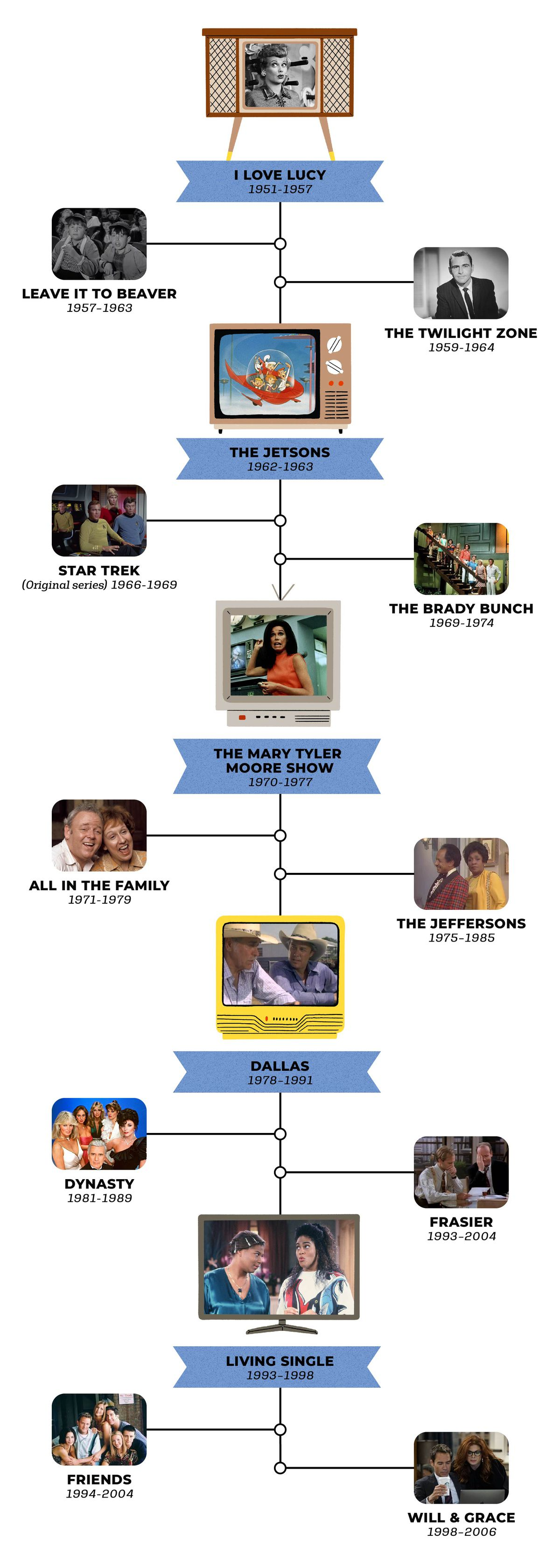 A chronological timeline of television shows that inspired home design from the 1950s through the 1990s.