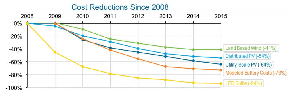 doe clean energy graph