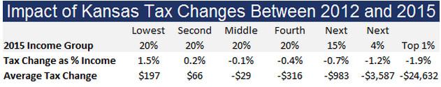 Kansas tax rates