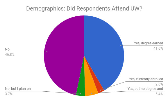 Pie chart showing the following data: 46.8% of respondents never attended UW-Madison. 41.6% earned a degree from UW. 2.6% are currently enrolled. 5.4% have not earned a degree but attended at some point. 3.7% hope to attend UW.