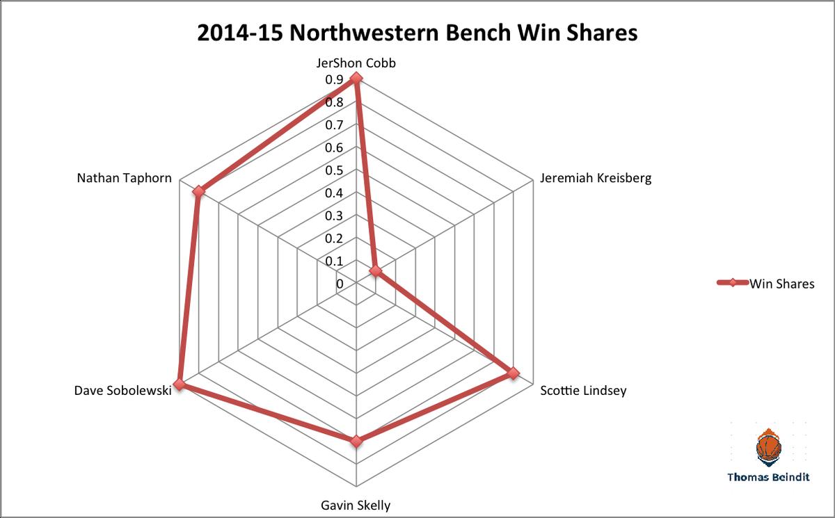 1415 northwestern bench win shares