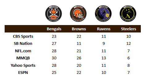 NFL Power Rankings: Browns see no change heading into Week 14